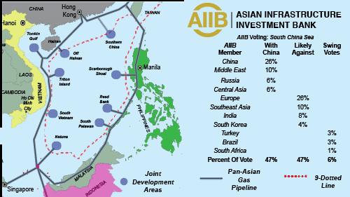 Infrastructure of asian development