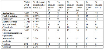 Table 1: WTO report of World merchandise exports by major product group