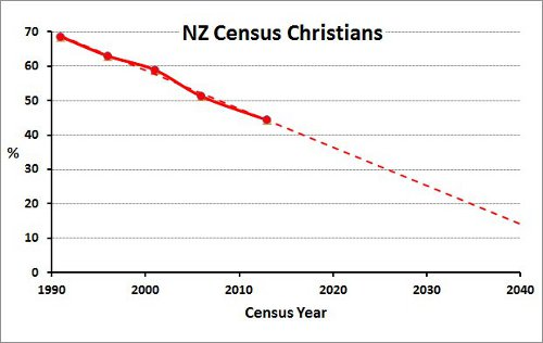 The terminal decline of christianity in new zealand a tippling the terminal decline of christianity in new zealand solutioingenieria Image collections
