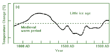 Graph showing temperatures from 1000AD