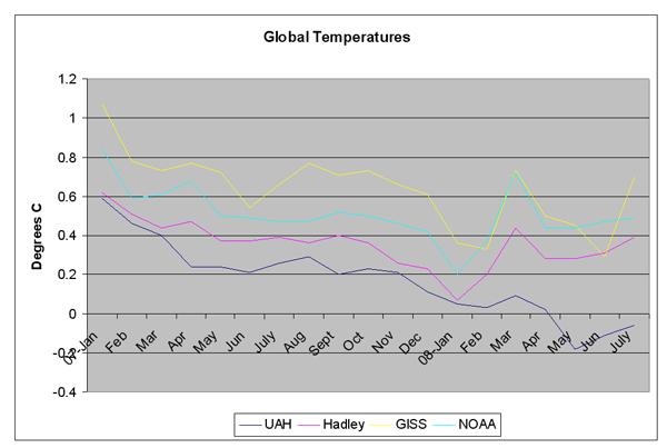 lawson global temperatures hadley