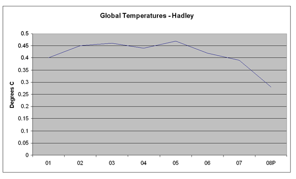 lawson global temperatures