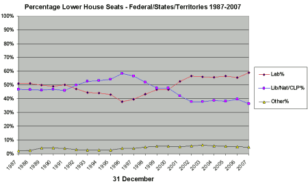 Percentage Lower House Seats - Federal/States/Territories 1987-2007